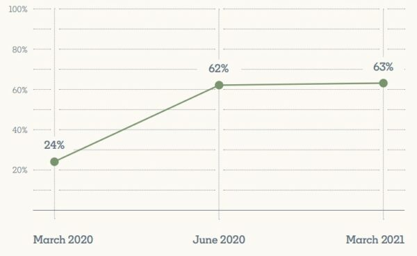 Prozentuale Veränderung, ob Learning & Developement am Führungstisch einen Sitz haben soll (Quelle: Workplace Learning Report)