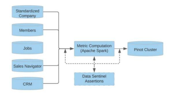 Eine vereinfachte Darstellung der ETL (Extract, Transform, Load) -Pipeline (Quelle: LinkedIn)