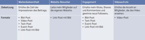 Kampagnenziele im Post Boosting (Quelle:LinkedIn)