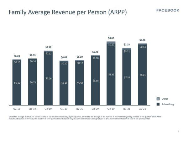 Average Revenue per Person Family ARPP) (Quelle: Facebook)