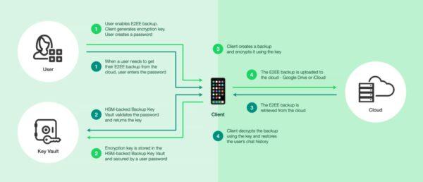 Backup-Sicherung mit einem Passwort (Quelle: Facebook)